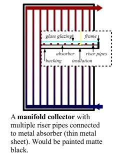 manifoldcollector
