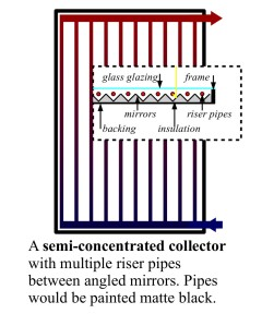 semiconcentratedcollector
