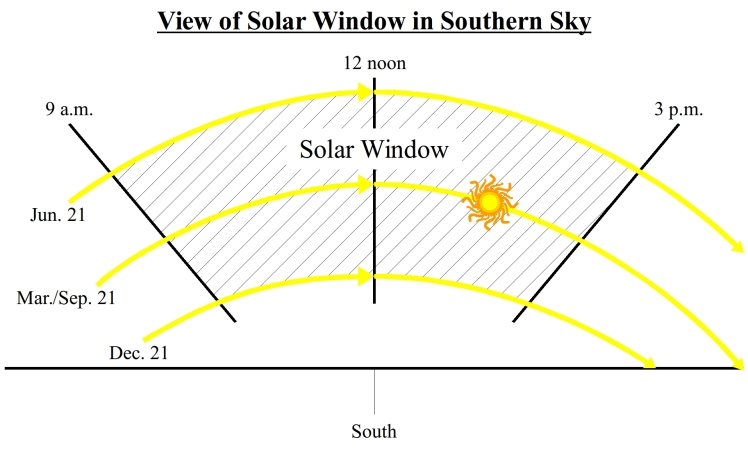 solarsitingwindow