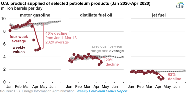 Screenshot_2020-07-27 COVID-19 mitigation efforts result in the lowest U S petroleum consumption in decades - Today in Ener[...]